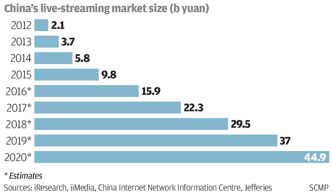 Image result for livestreaming statistics china