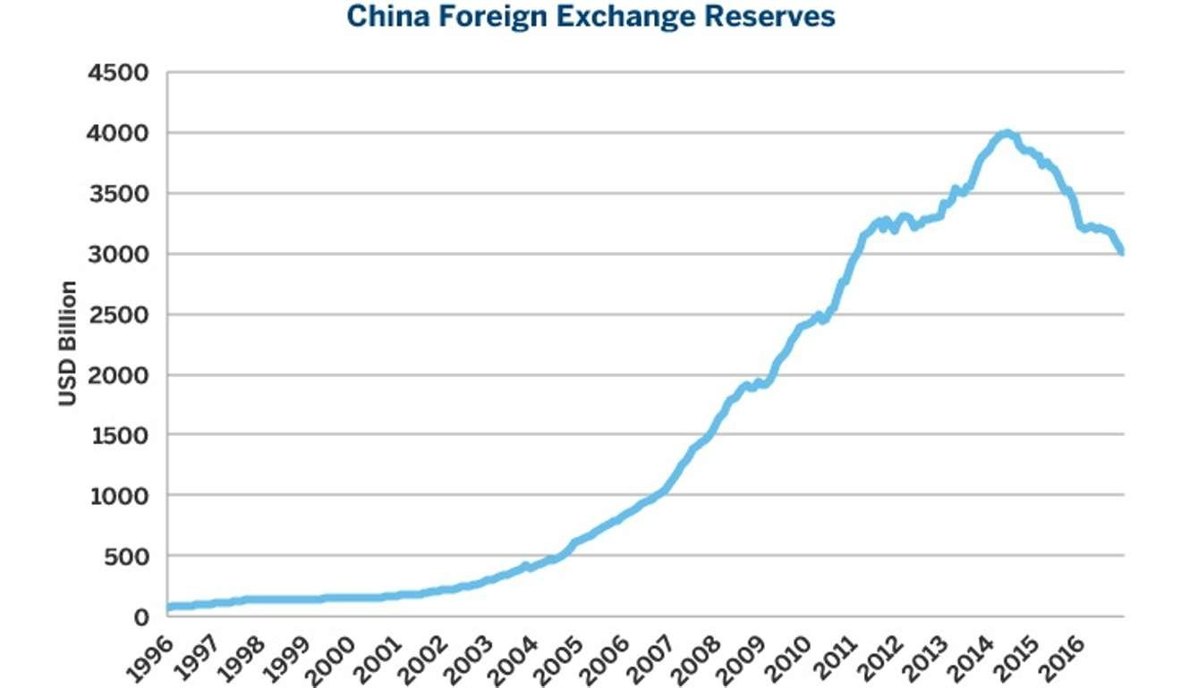 China forex reserves data