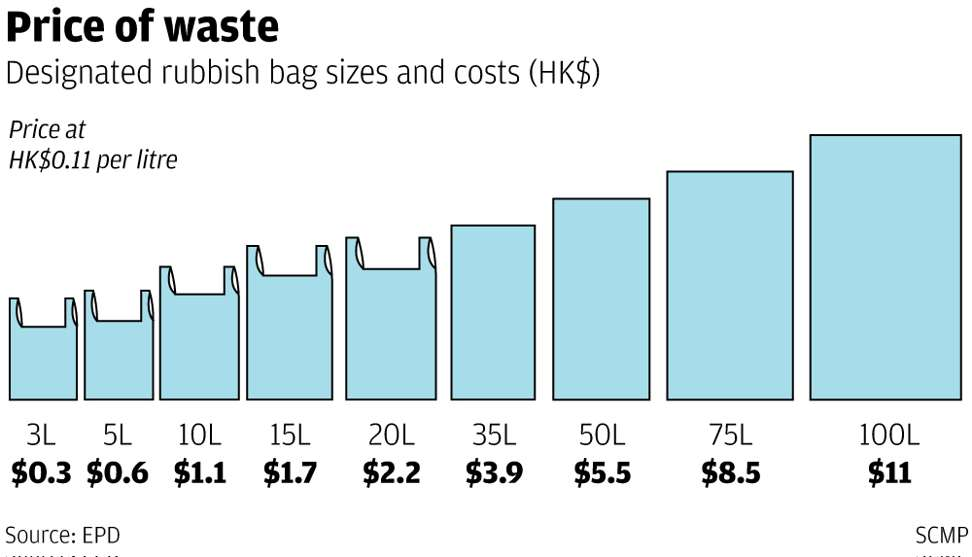 Waste Disposal Charge Will Cost A Typical Hong Kong Family Hk51 A
