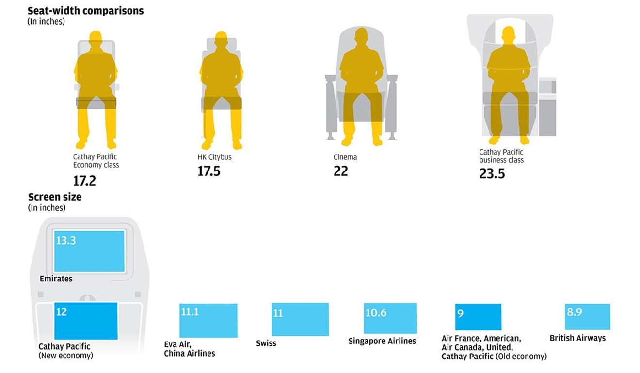 Seat Width Screen Size And Toilet Ratios Which Airlines