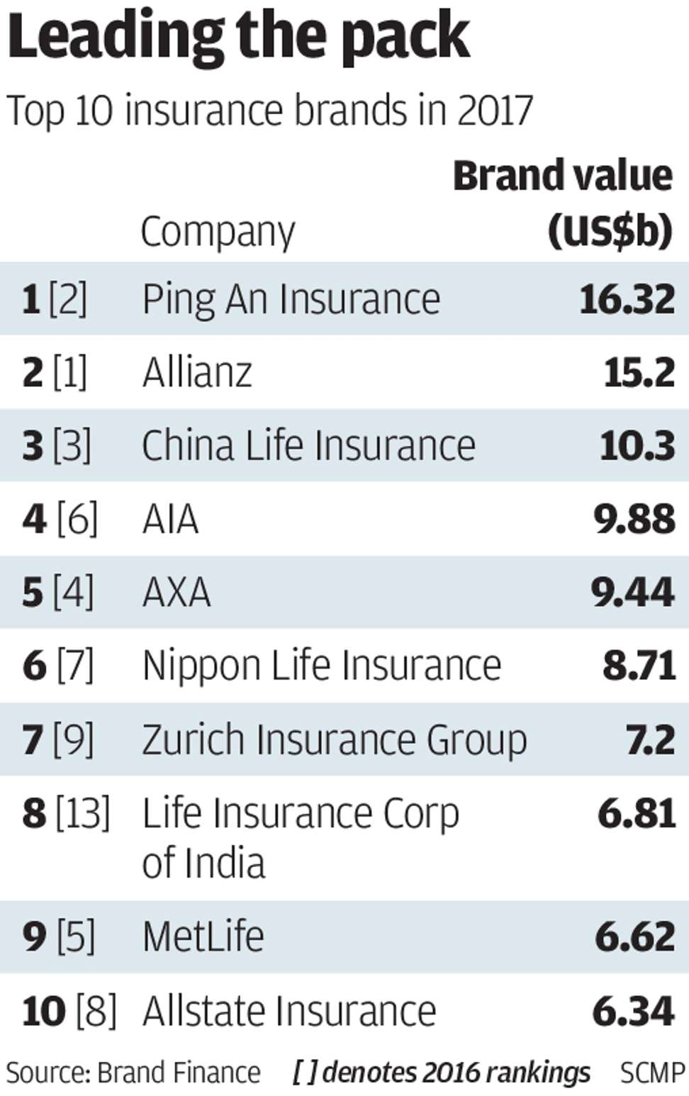 Top 10 Insurance Companies In The United States