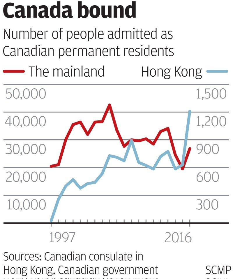 residents admitted through the skilled workers category such as accountants and lawyers surged by a factor of nine from 30 in 2014 to 275 last year - Chinese New Year 1997