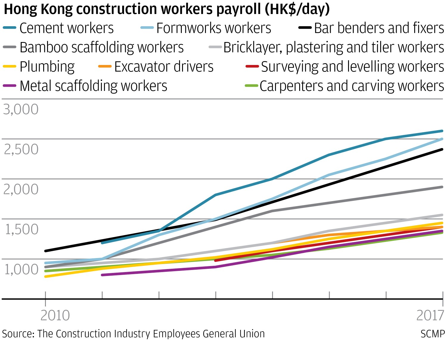 HK$2,600 a day: Hong Kong construction workers get pay rise