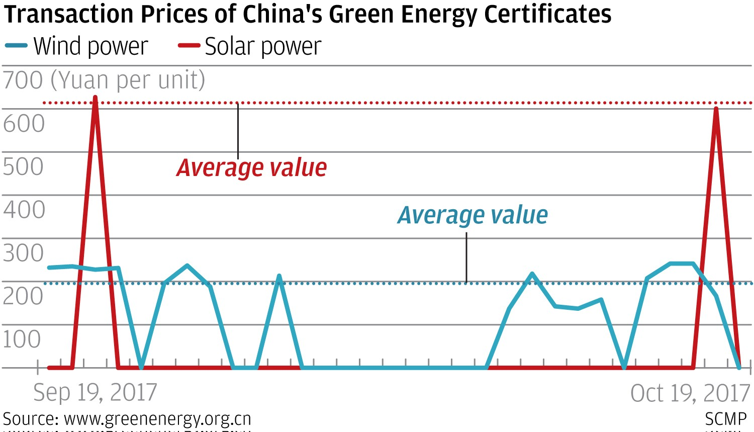 Why chinas costly green energy certificate has not helped cash but with renewable energy costing more to produce on a per unit basis than traditional coal fired power the central governments reluctance to keep raising xflitez Gallery