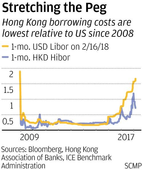 Hong Kongs Dollar Weakens To Three Decade Low Testing Citys