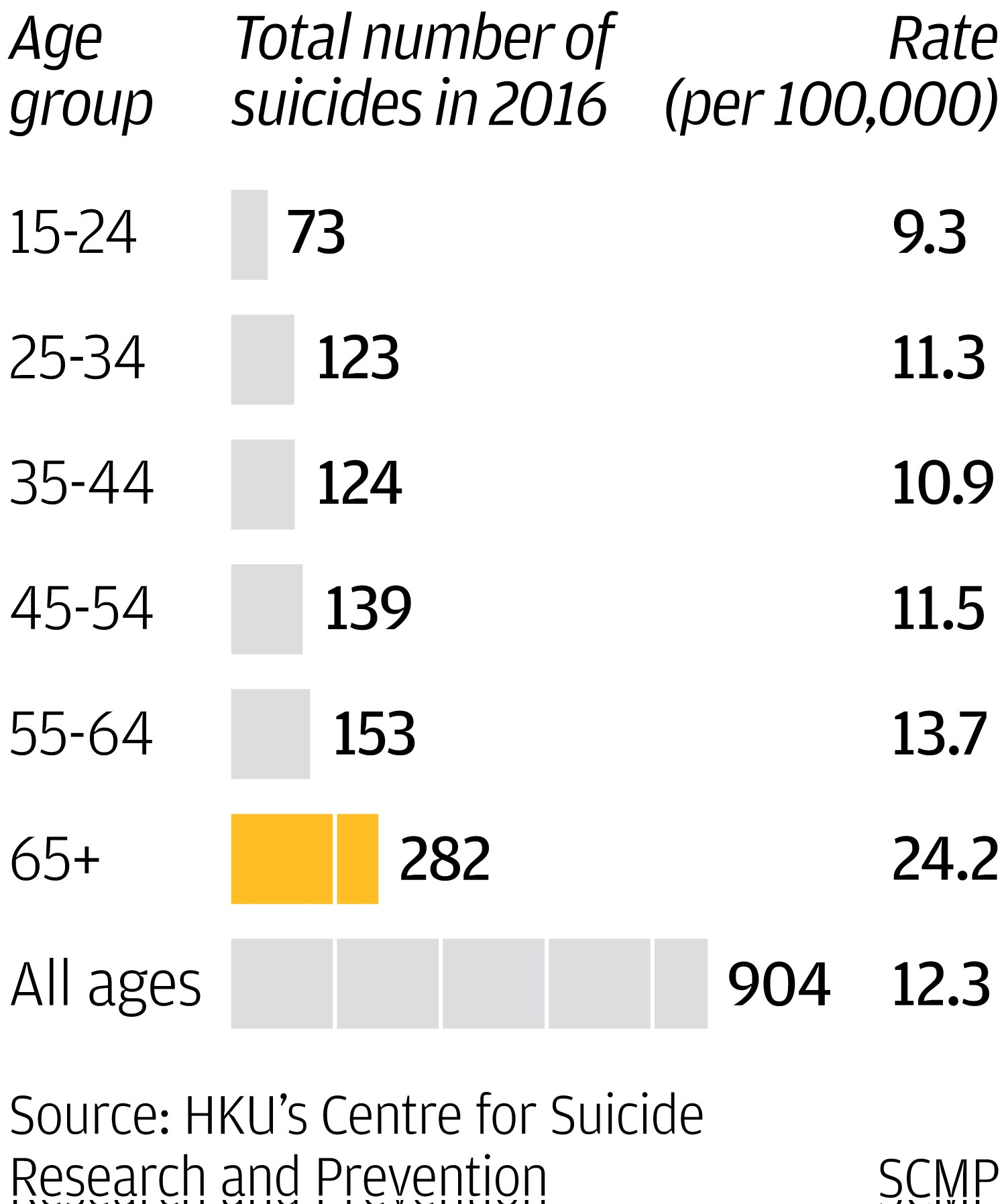 Elderly hongkongers are way more likely to kill themselves than only visiting older relatives on special occasions like lunar new year will not do the trick he adds saying its important we keep regular contact with biocorpaavc