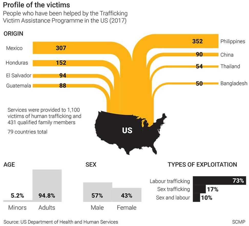 Trump's US: tough on immigration, but on trafficking of