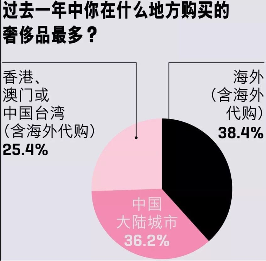 Rich Chinese Say No To WeChat For Luxury