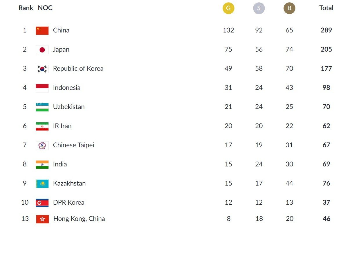 Asian Games 2018 Medal Table Who Leads The Final Standings In