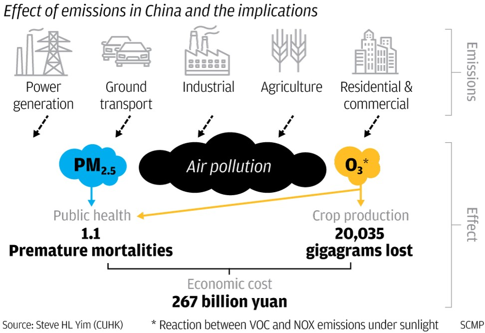 Air pollution is killing 1 million people and costing