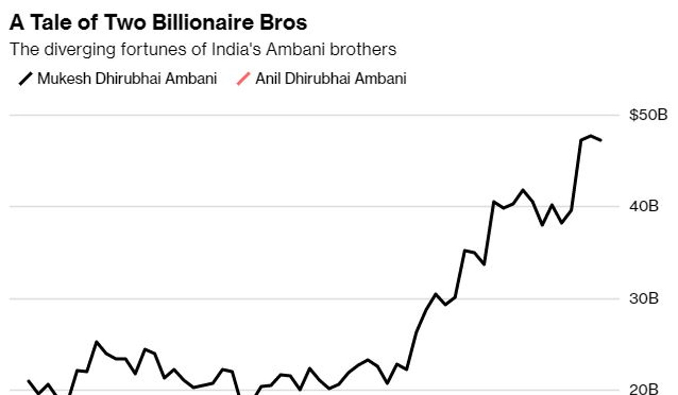 Who Are 6 Of Japans Richest Billionaires And How Do They Make Silicon Bilateral Switch Source Bloomberg