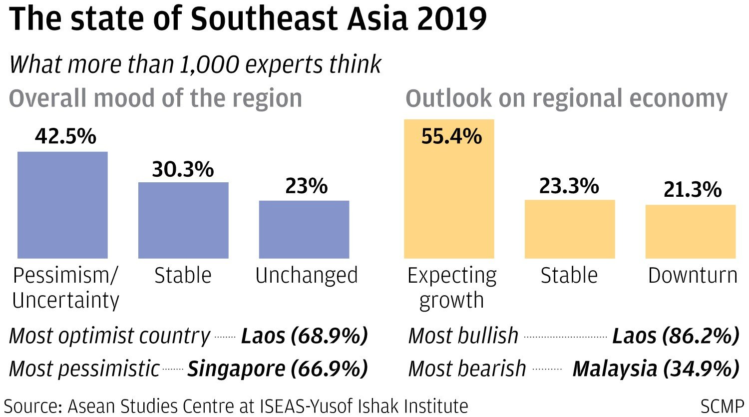 Southeast Asia has major doubts about US reliability in the region