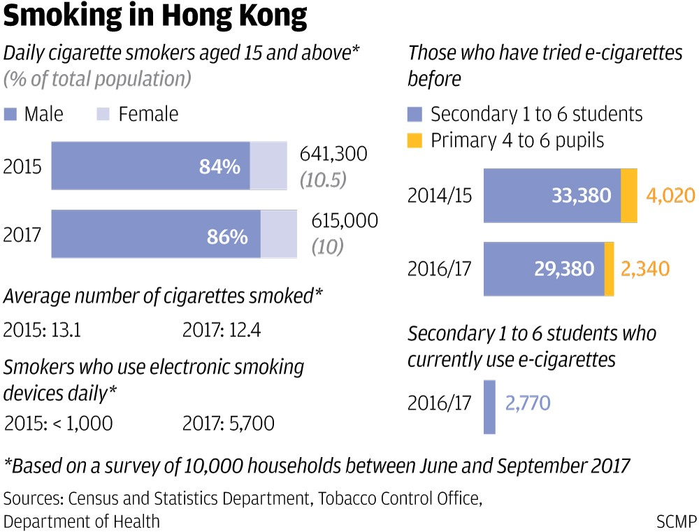 Hong Kong vaping ban is based on sound reasoning: but it could go