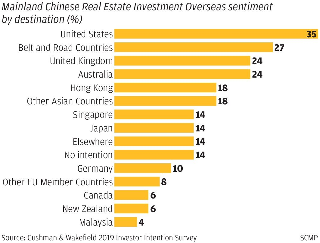 Chinese overseas property investment sai naam realty investment inc
