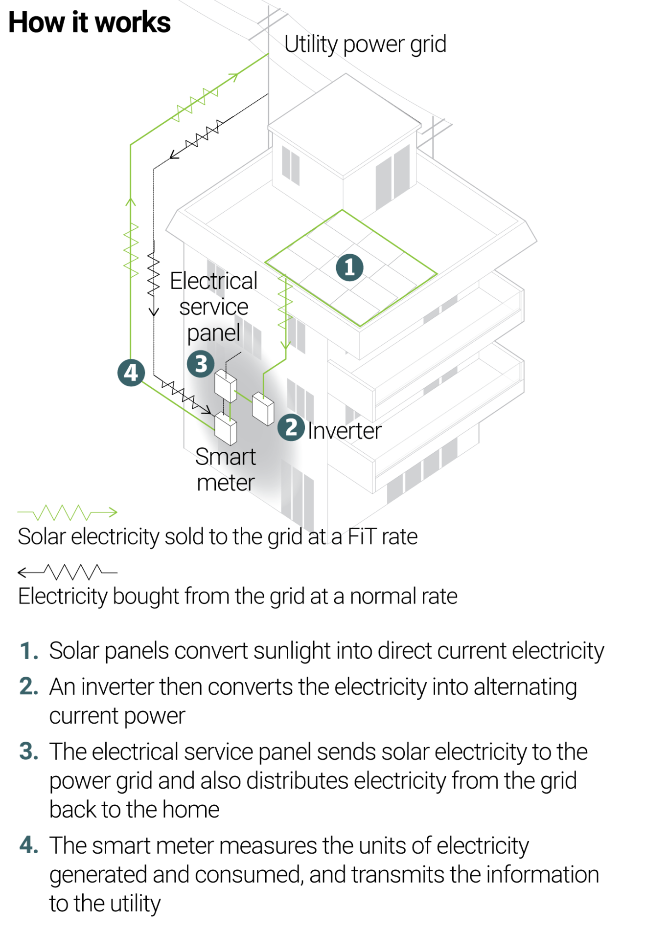 Can Hong Kong Up Its Energy Game With Solar Panels Inkstone Home Panel Wiring Diagram How To Power Your Late The
