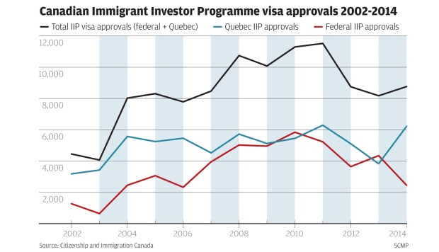 Millionaire migration to Canada didn't fall after investor scheme's axing - it rose, new data reveals
