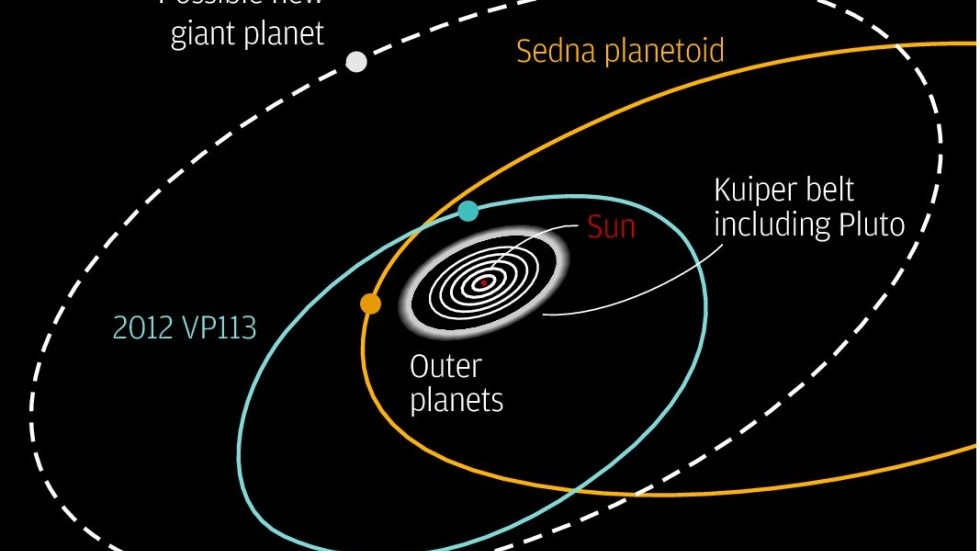 Distant Dwarf Planet Discovered Beyond the Known Edge of ...   New Planet Discovery 2012